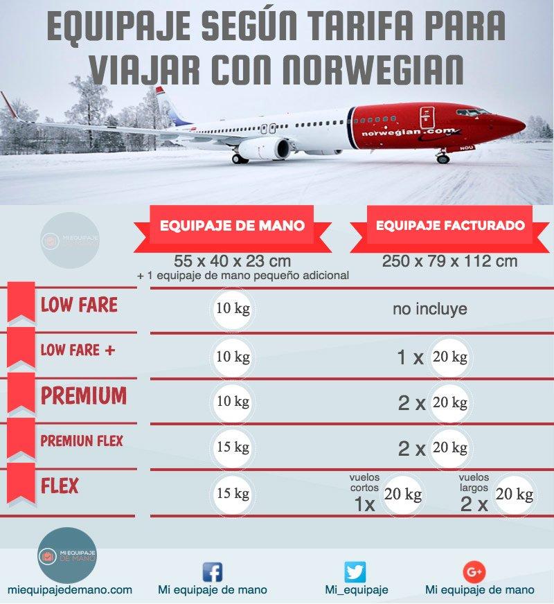 Medidas y peso equipaje para viajar con Norwegian