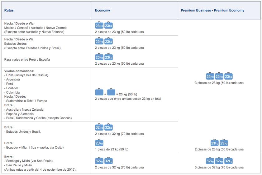 Equipaje Permitido Para Viajar En Lan Airlines Latam