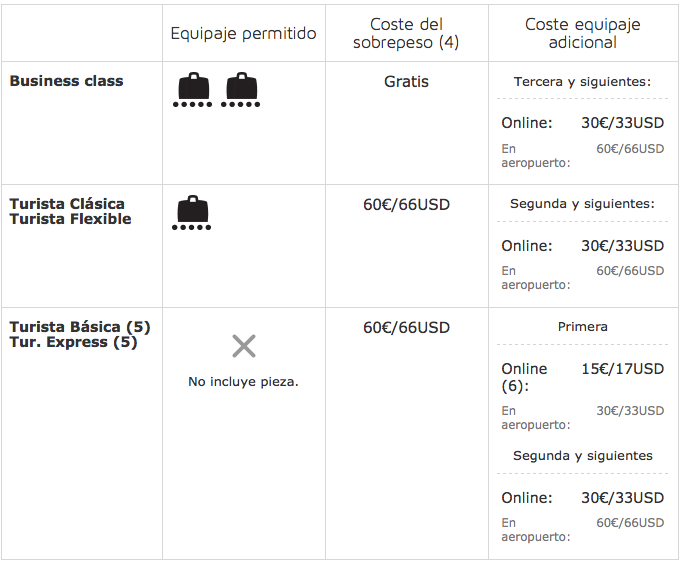 Precio incluir maleta Iberia