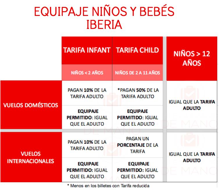 Equipaje niños y bebés en Iberia