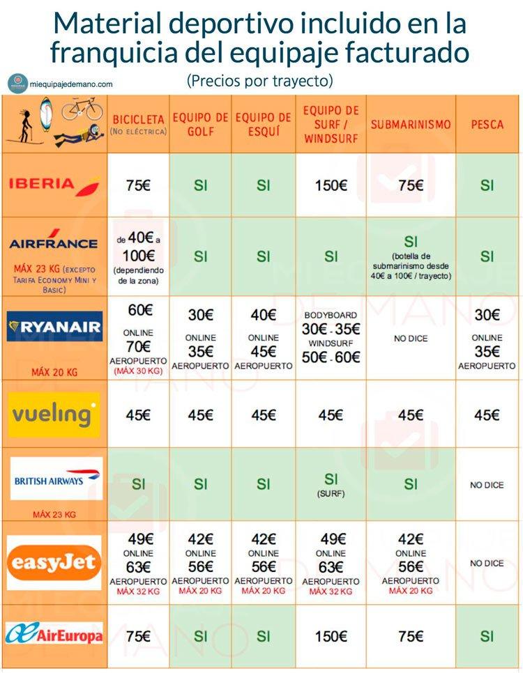 Precios facturar equipaje deportivo avión
