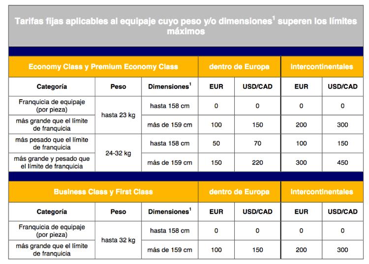 Cargos por exceso equipaje Lufthansa