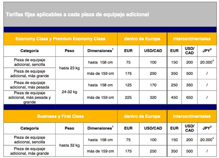 Precio por maleta adicional Lufthansa