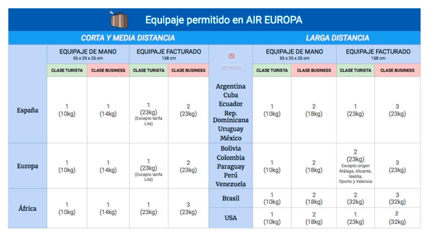 maletas permitidas en air europa