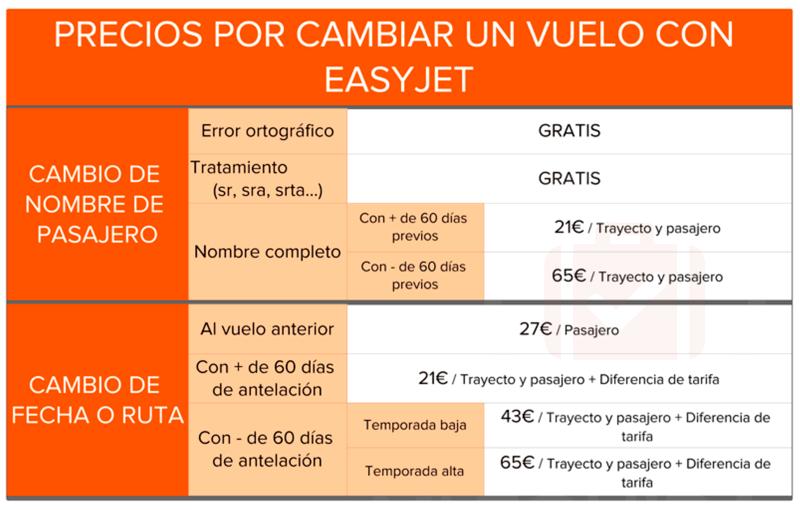 tarifas cambios vuelos easyjet